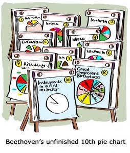 Pie Charts stats